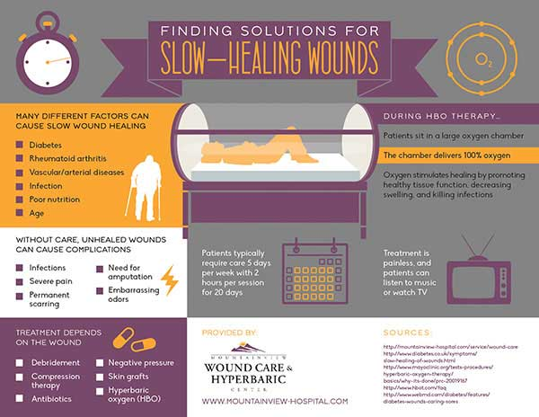 Finding Solutions for Slow-Healing Wounds